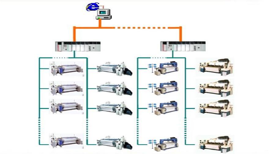 织机MES-面料行业解决方案